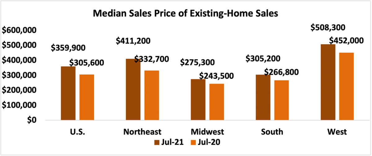 Bar chart: U.S. and Regional Median Sales Price of Existing-Home Sales, July 2021 and July 2020
