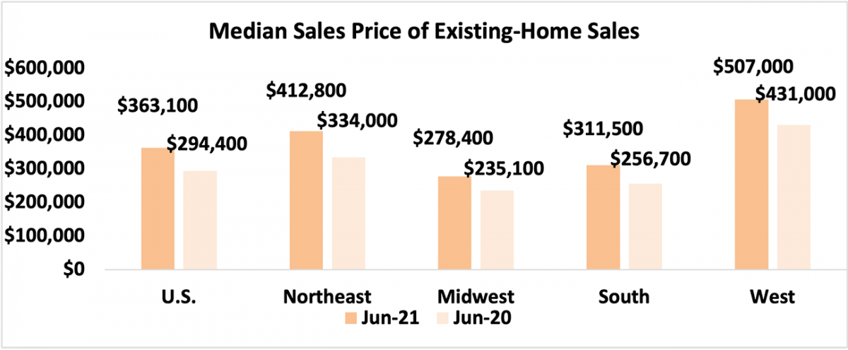 Bar chart: U.S. and Regional Median Sales Price of Existing-Home Sales, June 2021 and June 2020