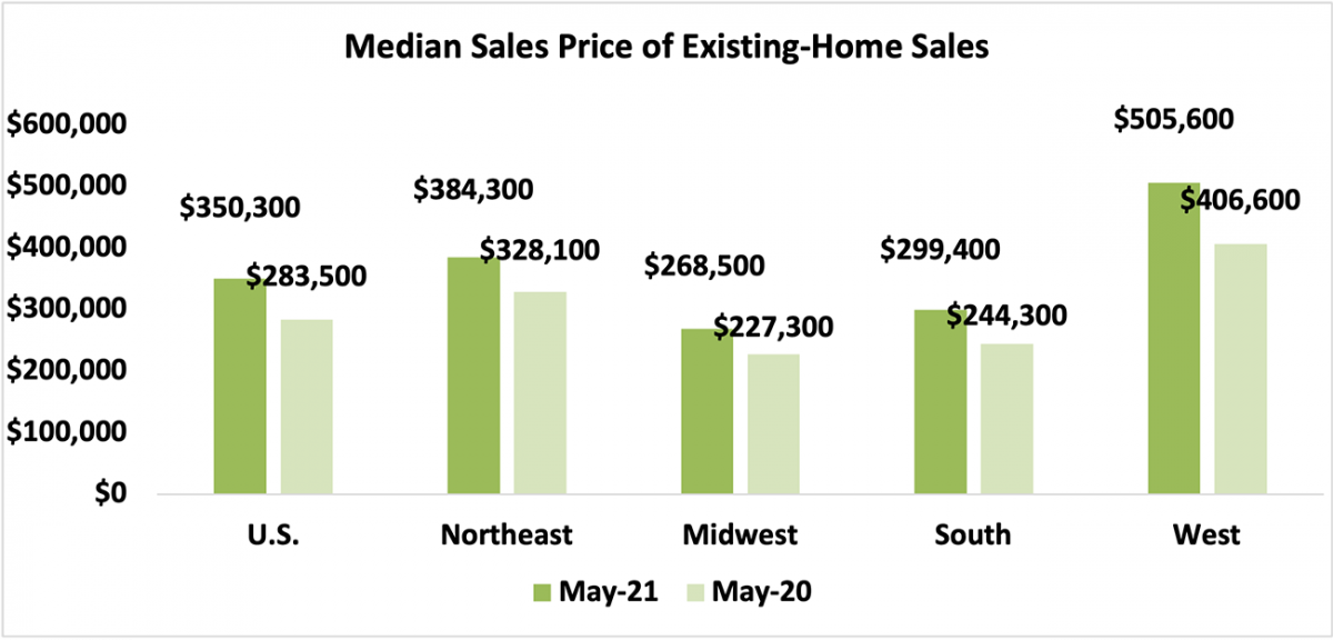 Bar chart: U.S. and Regional Median Sales Price of Existing-Home Sales, May 2021 and May 2020