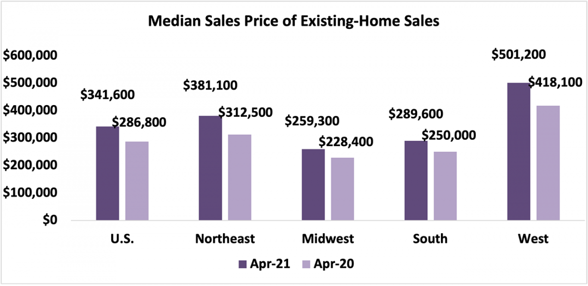 Bar chart: U.S. and Regional Median Sales Price of Existing Homes, April 2021 and April 2020