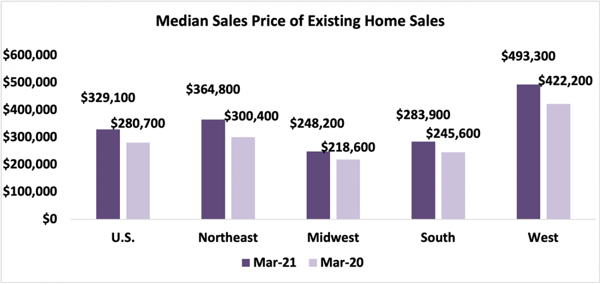 Bar chart: U.S. and Regional Median Sales Price of Existing-Home Sales, March 2021 and March 2020