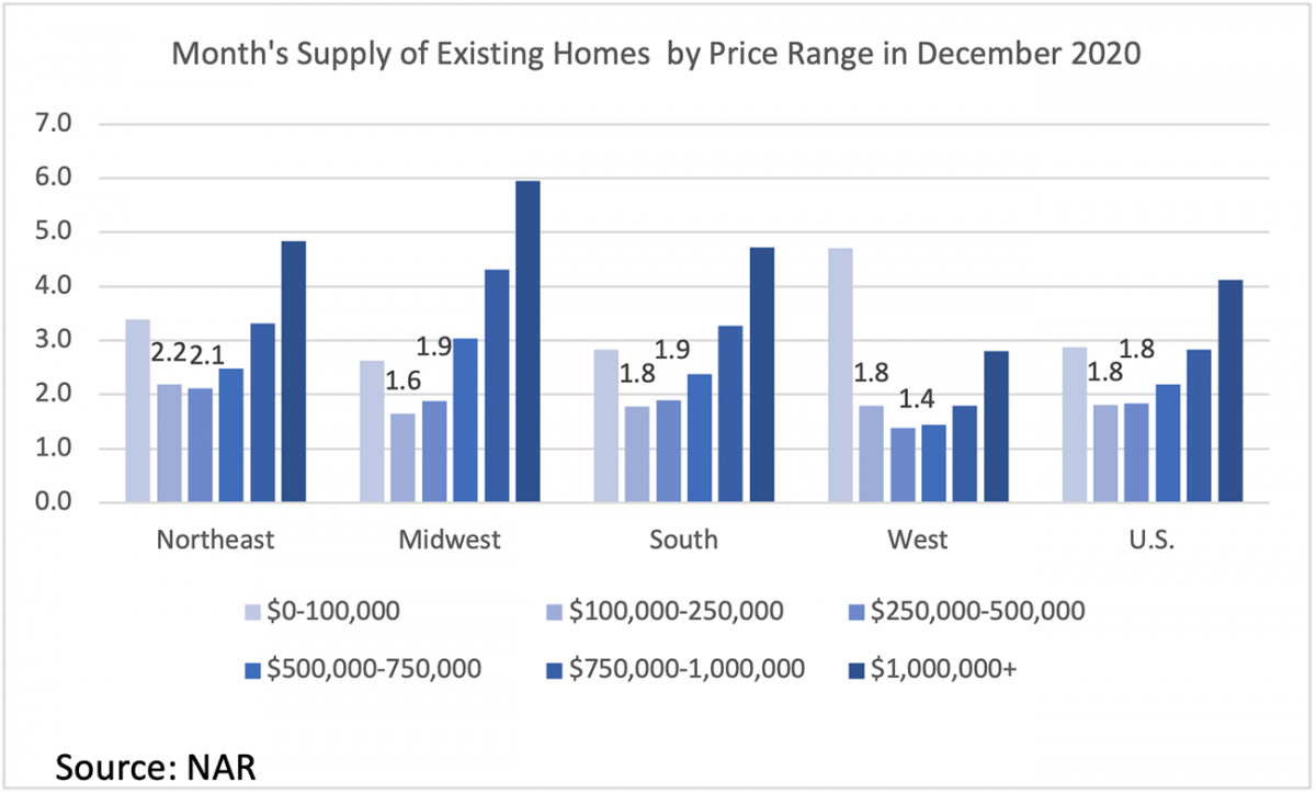 Bar chart: U.S. and Regional Months' Supply of Existing Homes by Price Range, December 2020