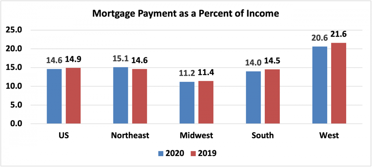 Bar chart: U.S. and Regional Mortgage Payment as a Percent of Income, 2020 and 2019