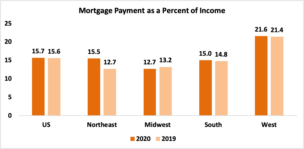 Bar chart: US and Regional Mortgage Payment as a Percent of Income, 2020 and 2019