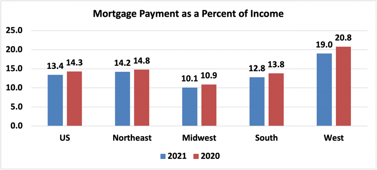 Bar chart: U.S. and Regional Mortgage Payment as a Percent of Income, 2021 and 2020