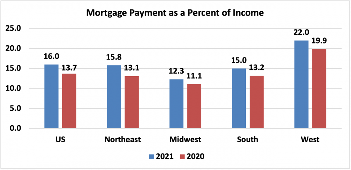 Bar chart: U.S. and Regional Mortgage Payment as a Percent of Income, 2020 and 2021