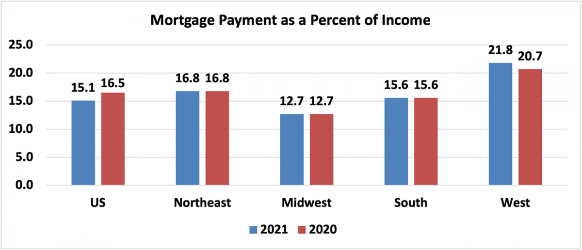 Bar graph: U.S. and Regional Mortgage Payment as Percent of Income, 2021 and 2020