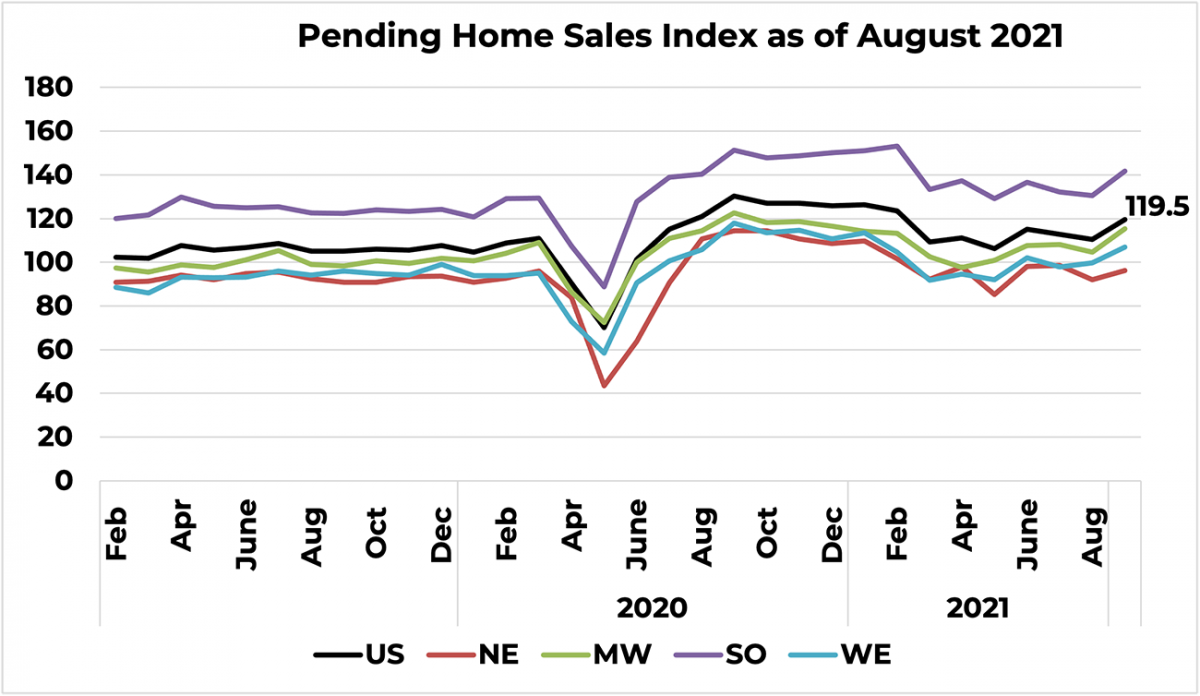 Line graph: U.S. and Regional Pending Home Sales Index, February 2019 to August 2021