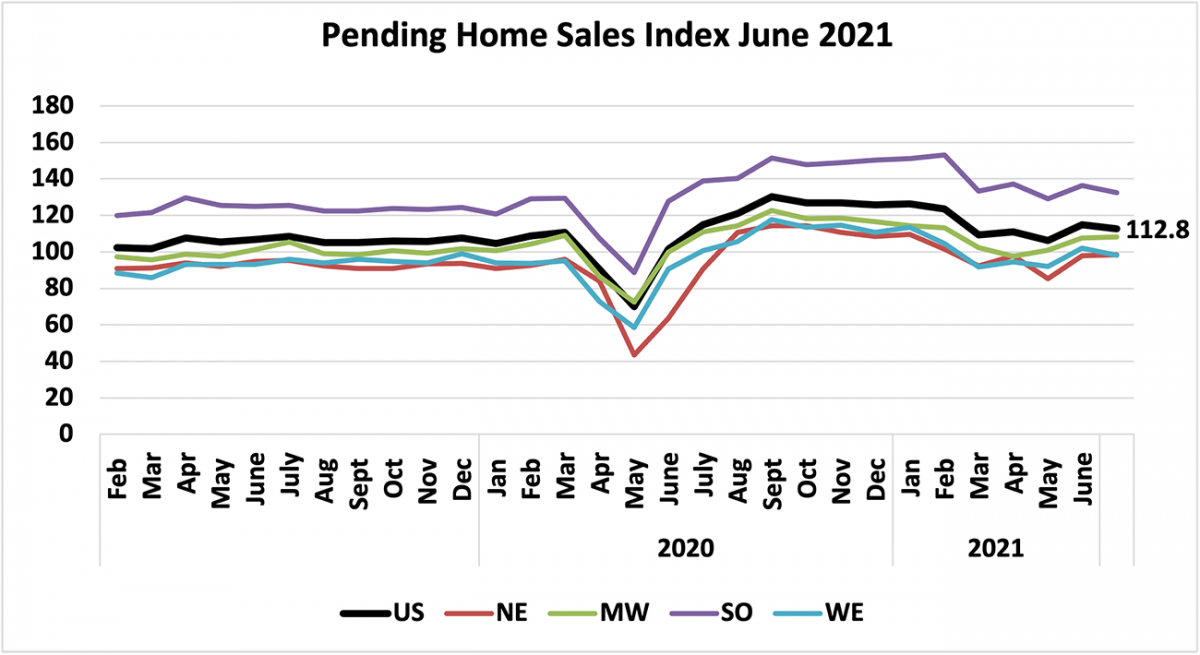 Line graph: U.S. and Regional Pending Home Sales Index, February 2019 to June 2021