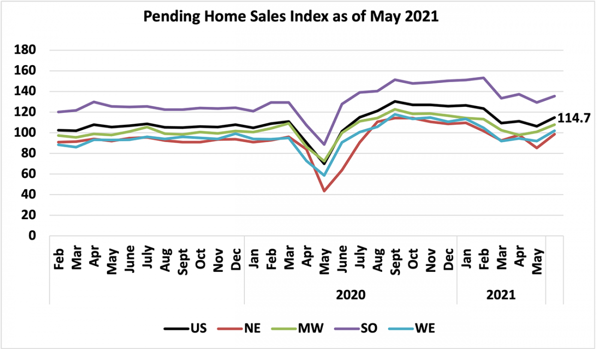 Line graph: U.S. and Regional Pending Home Sales Index, February 2019 to May 2021
