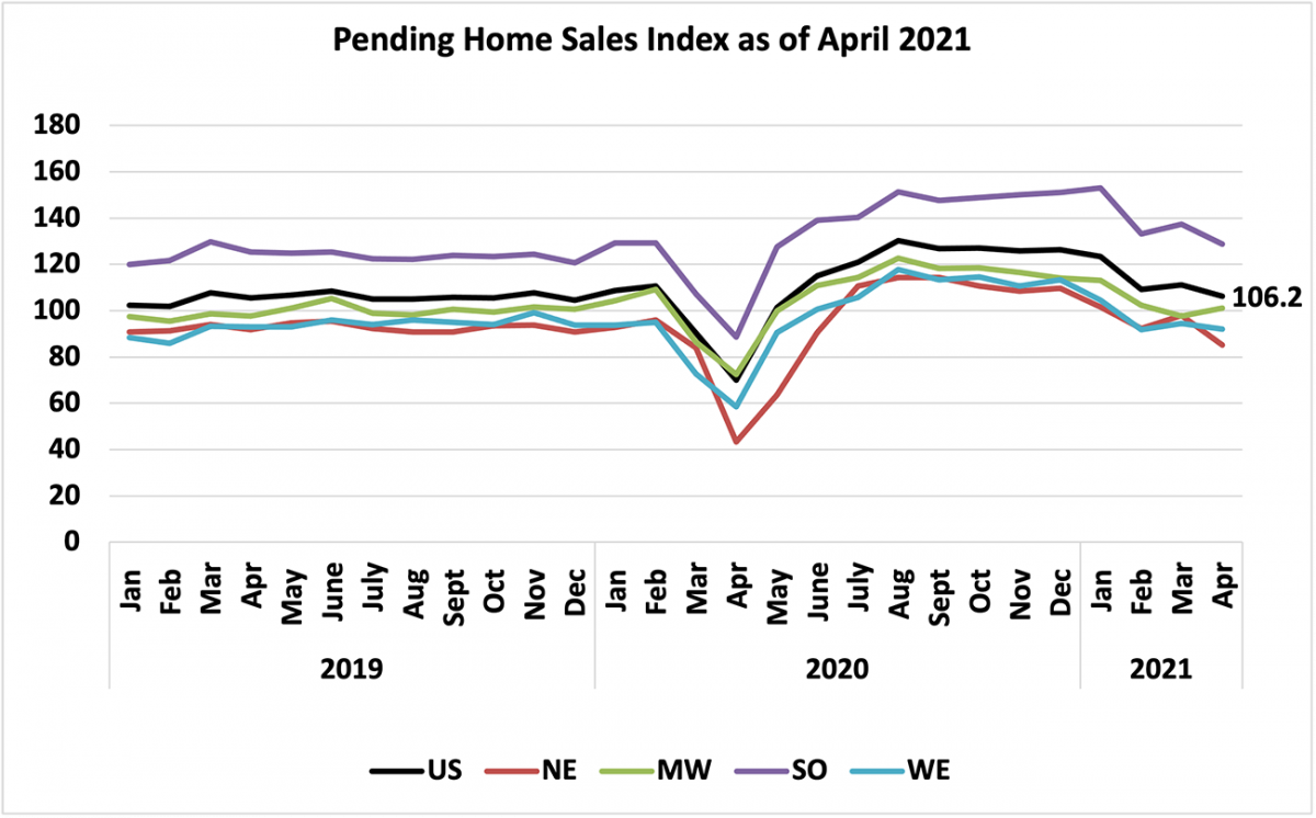 Line graph: U.S. and Regional Pending Home Sales Index, January 2019 to April 2021