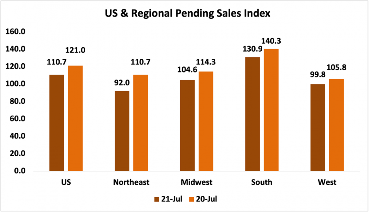 Bar chart: U.S. and Regional Pending Sales Index, July 2021 and July 2020