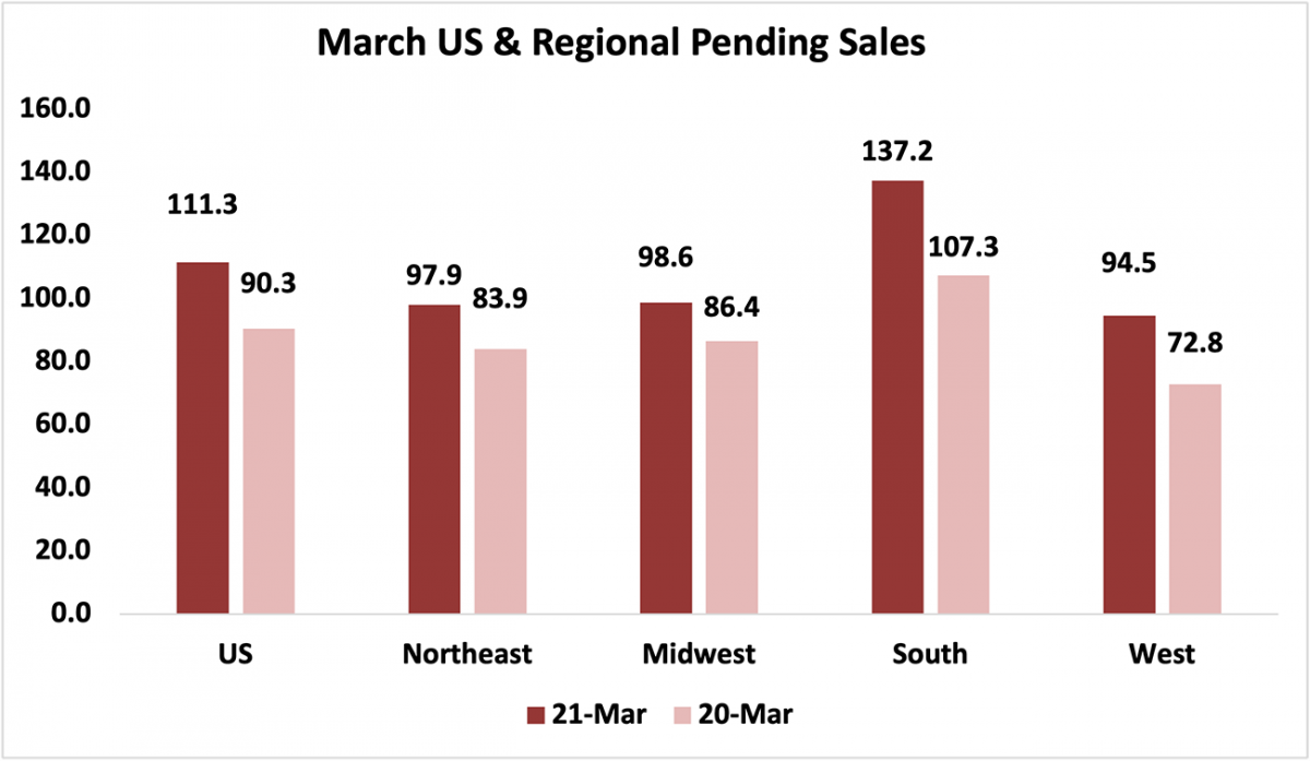 Bar chart: U.S. and Regional Pending Sales, March 2021 and March 2020