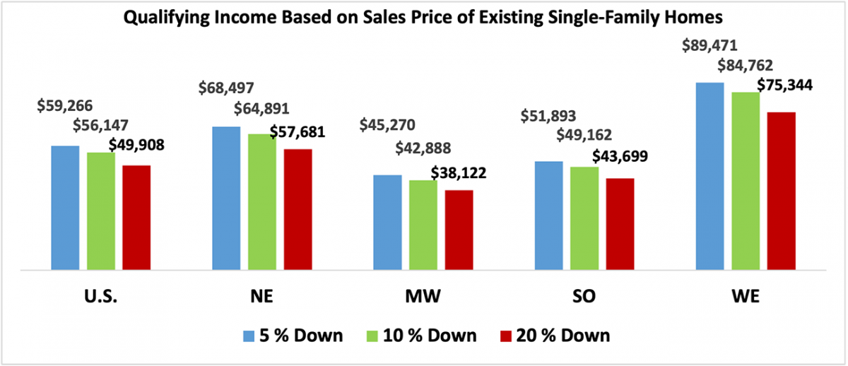 Bar chart: U.S. and Regional Qualifying Income Based on EHS Sales Price of Single-Family Homes