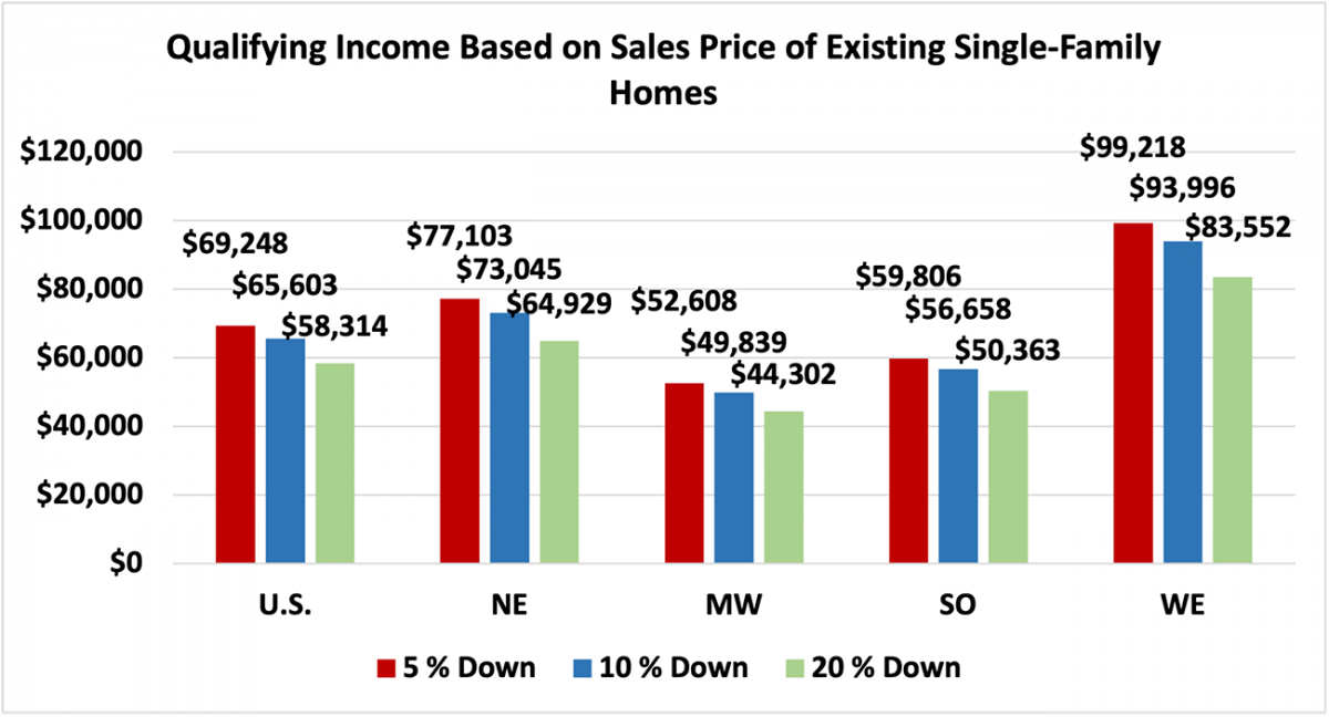 Bar chart: U.S. and Regional Qualifying Income Based on Sales Price of Existing Single-Family Homes