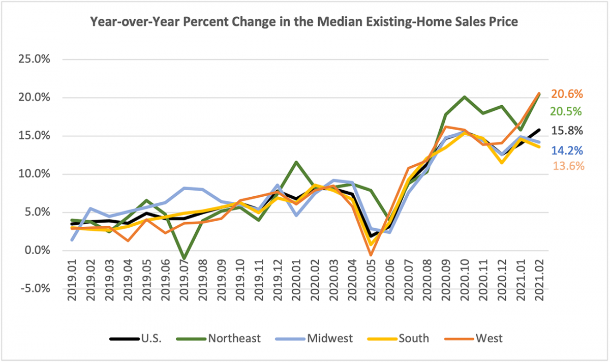 Line graph: U.S. and Regional Year-Over-Year Percent Change in Median Existing-Home Price January 2019 to February 2021