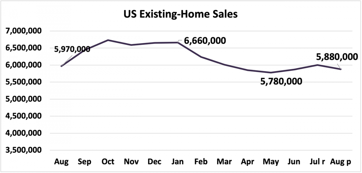 Line graph: U.S. Existing-Home Sales, August 2020 to August 2021