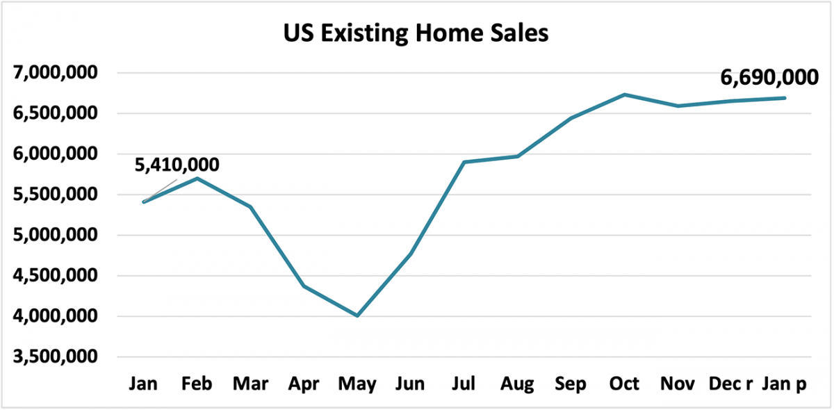 Line graph: U.S. Existing-Home Sales, January 2020 to January 2021
