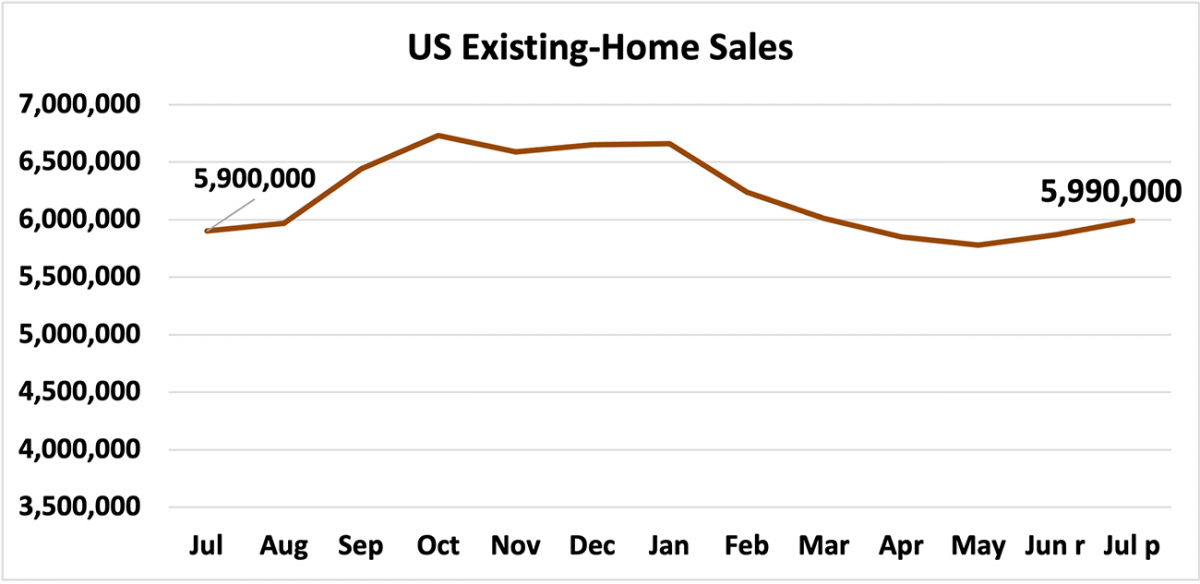 Line graph: U.S. Existing-Home Sales, July 2020 to July 2021