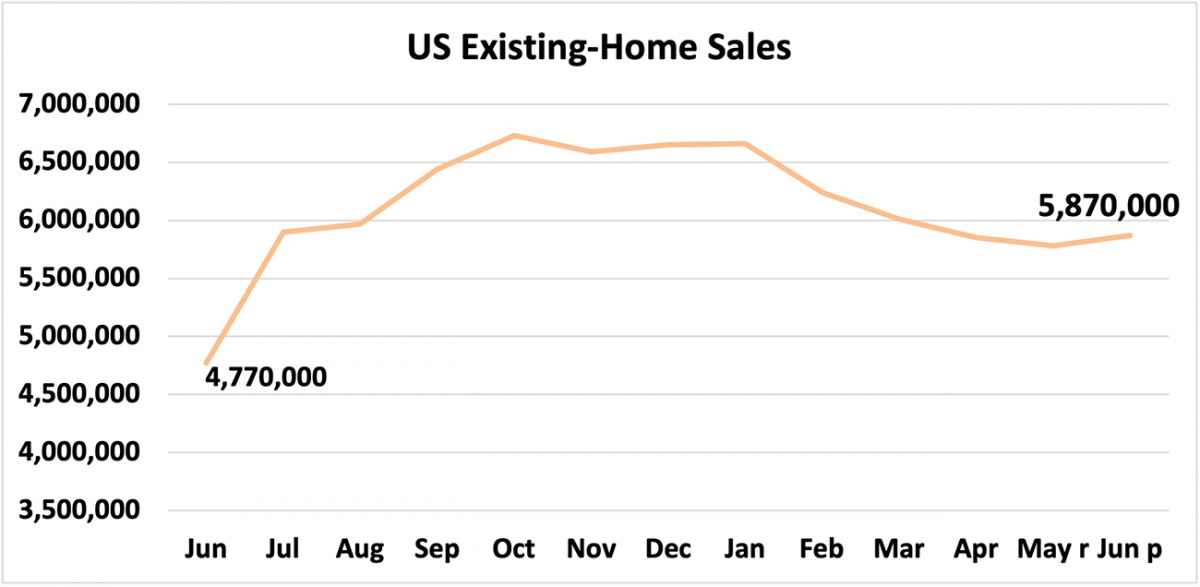 Line graph: U.S. Existing-Home Sales, June 2020 to June 2021