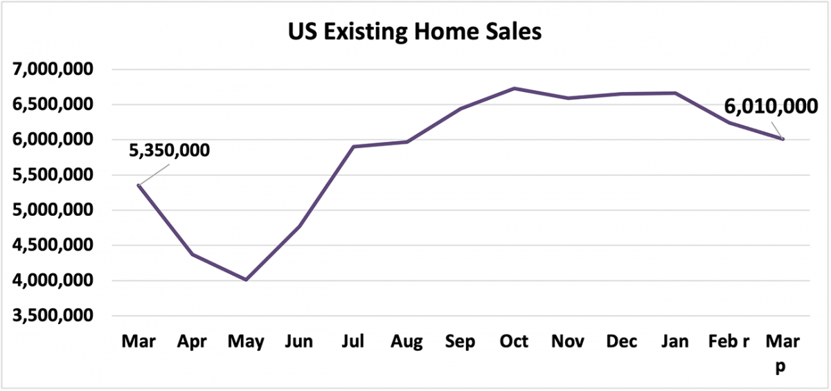 Line graph: U.S. Existing-Home Sales, March 2020 to March 2021