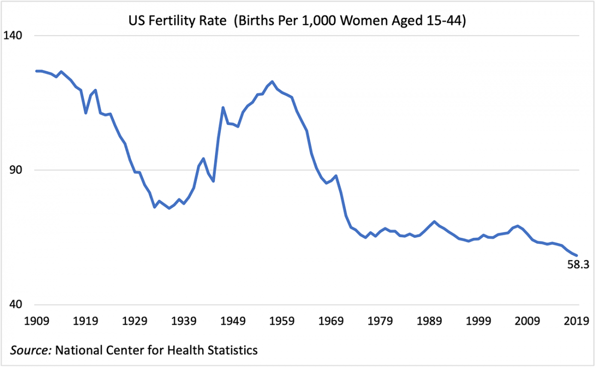 Line graph: U.S. Fertility Rate, 1909 to 2019