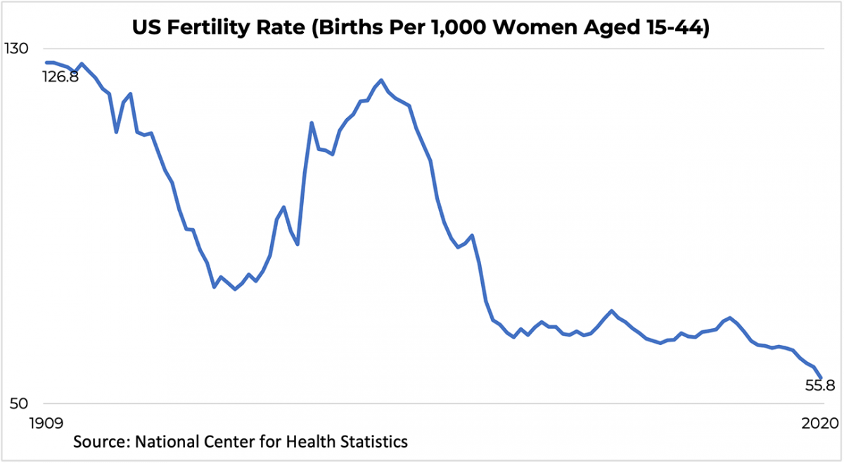 Line graph: U.S. Fertility Rate, 1909 to 2020