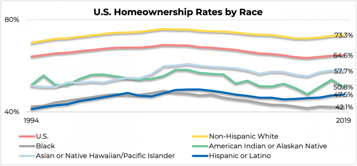 Line graph: U.S. Homeownership Rates by Race, 1994 to 2019