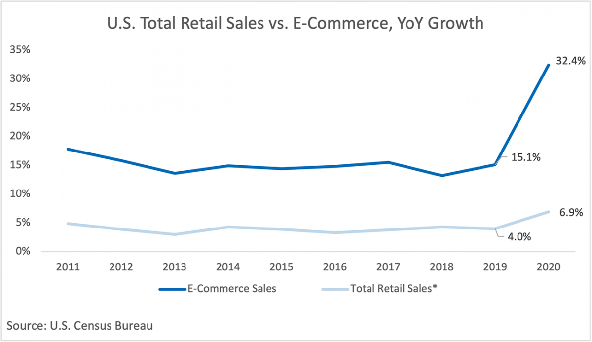 Line graph: U.S. Total Retail vs. e-Commerce, Year-Over-Year Growth 2011 to 2020