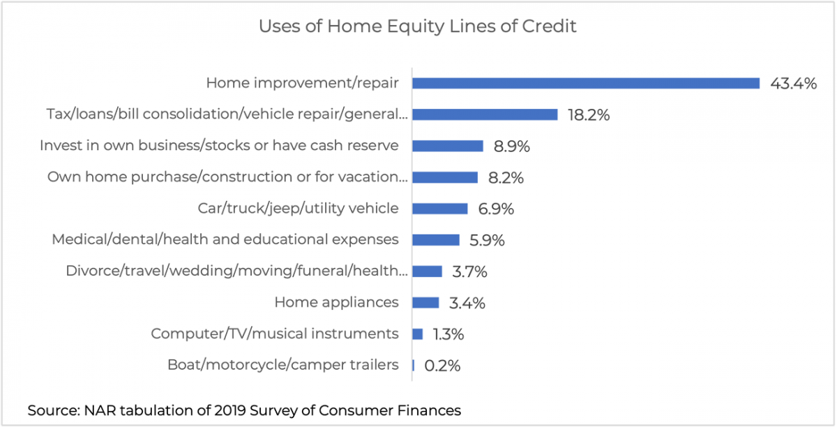 Bar chart: Uses of Home Equity Lines of Credit