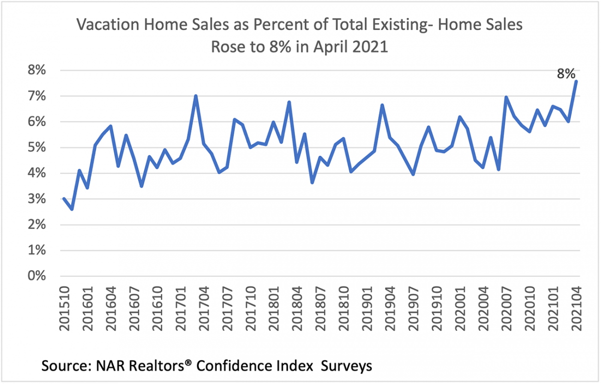 Line graph: Vacation Home Sales as Percent of Total Existing-Home Sales, October 2015 to April 2021
