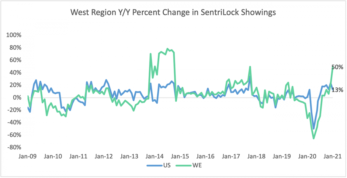 Line graph: West Region Year Over Year Percent Change in Sentrilock Sentrikey® Showings, January 2009 to January 2021