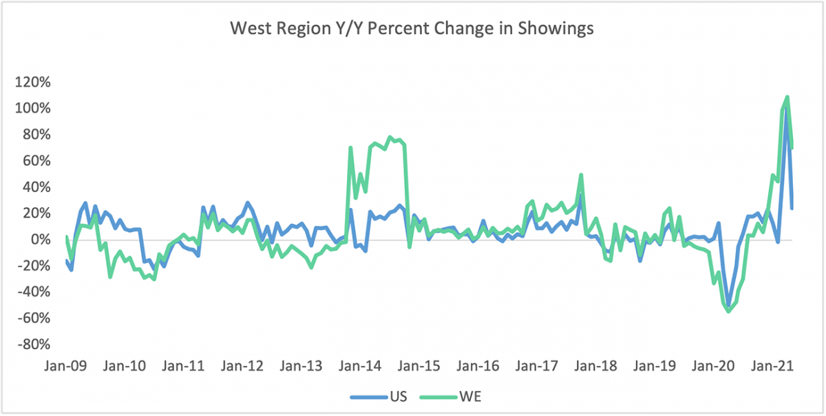 Line graph: West Region Year-Over-Year Percent Change in Sentrilock Sentrikey® Showings, January 2009 to January 2021