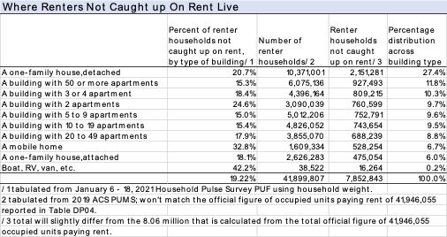 Table: Where Renters Not Caught Up on Rent Live