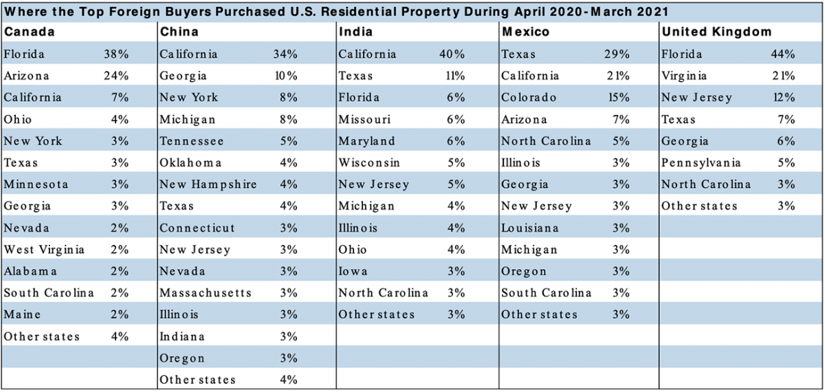Table: Where Top Foreign Buyers Purchased U.S. Residential Property, April 2020 to March 2021