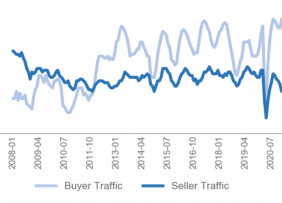 Line graph: Buyer and Seller Traffic January 2008 to July 2020