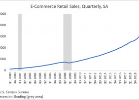 Line graph: e-Commerce Retail Sales Quarterly, SA, Q1 2000 to Q2 2020