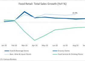 Weekly Retail Update: November 10, 2020