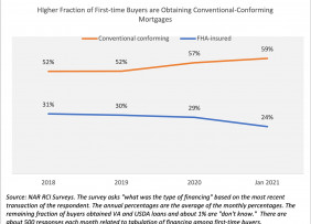 Line graph: Fraction of First-Time Buyers Obtaining Conventional Conforming Mortgages, 2018 through January 2021