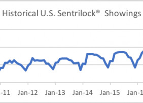 Line graph: Historical U.S. Sentrilock Showings, January 2009 to January 2020