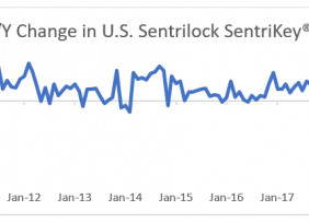 Line graph: Year Over Year Percent Change in U.S. Sentrilock Sentrikey® Showings, January 2009 to January 2020