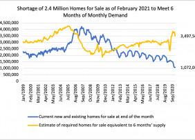 Line graph: Homes for Sale vs. Number of Homes Required for 6-Month Supply, January 1999 to September 2020