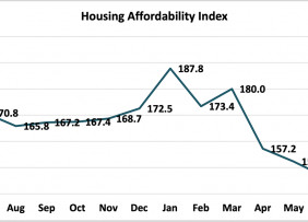 Line graph: Housing Affordability Index, July 2020 to July 2021