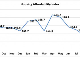 Housing Affordability Declines in September 2020 as Median Family Prices Continue to Surge