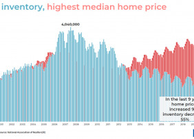 Bar chart: Lowest Inventory, Highest Median Home Price, 1999 to 2021
