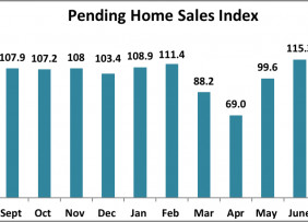 Bar chart: Pending Home Sales Index, August 2019 to August 2020