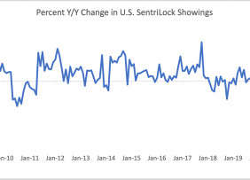 Line graph: Percent of Year-Over-Year Change in U.S. Sentrilock Sentrikey® Showings, January 2009 to January 2021