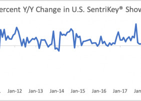 Line graph: Percent Year Over Year Change in U.S. SentriLock SentriKey® Showings, January 2009 to January 2020