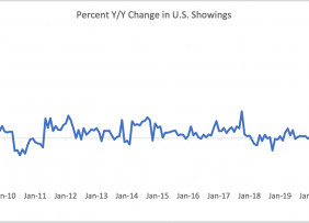 Line graph: Percent Year-Over-Year Change in U.S. SentriLock SentriKey® Showings, January 2009 to January 2021