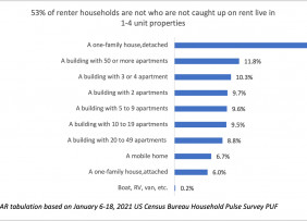 Bar chart: Renter Households Not Caught Up on Rent by Dwelling Type